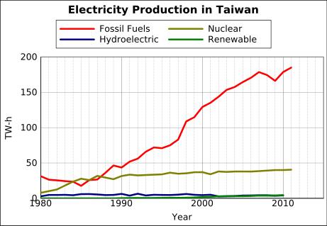 Produksi energi listrik di Taiwan